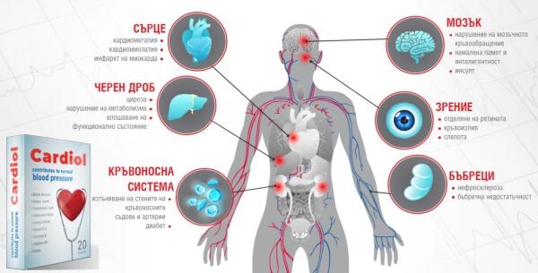 кардиол капсули ефекти